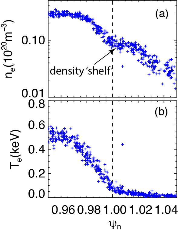density peaking increases with decreasing collisionality