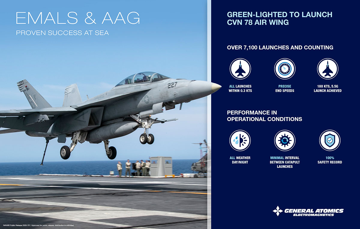 EMALS & AAG: Proven Success at Sea
