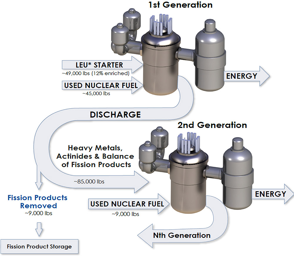 GA Advanced Reactors