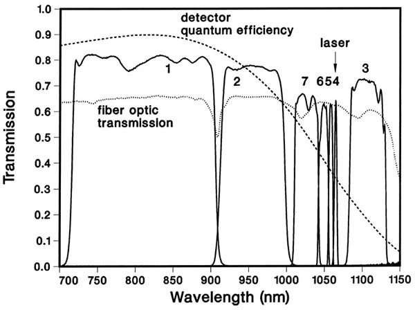 measured transmission vs wavelength for seven channels of a GA polychromator