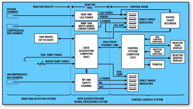 Example Research Reactor Control System Block Diagram