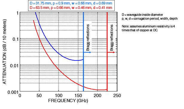Attenuation vs. frequency showing regions of Bragg scattering.